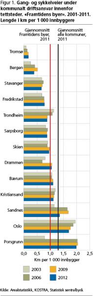 SSB sitt oversyn over antal kilometer sykkelveg per innbyggar i dei 13 største byane i landet. Porsgrunn har mest, Tromsø minst.